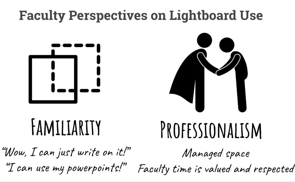 Recruiting Faculty with a Lightboard
