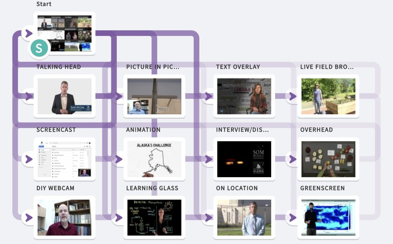 Interactive Taxonomy of Educational Video